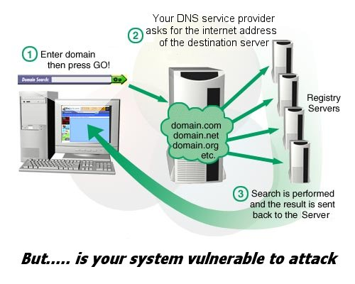 dns security system Dnssec (short for dns security extensions) adds security to the domain name system dnssec was designed to protect the internet from certain attacks, such as dns cache poisoning [0]it is a set of extensions to dns, which provide: a) origin authentication of dns data, b) data integrity, and c) authenticated denial of existence.